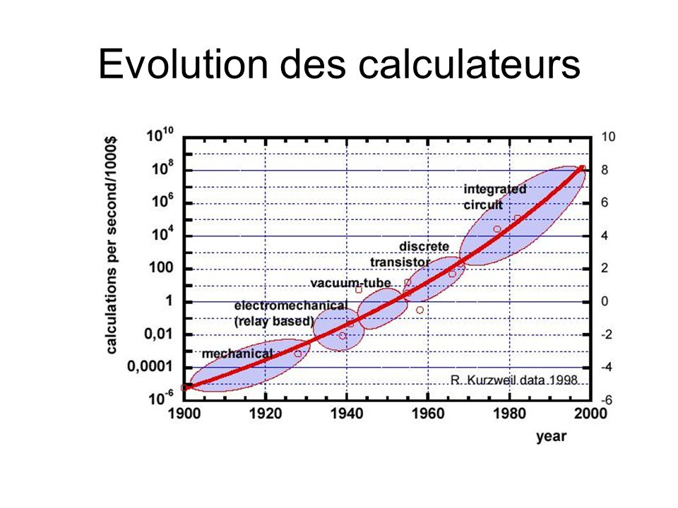 Evolution des calculateurs