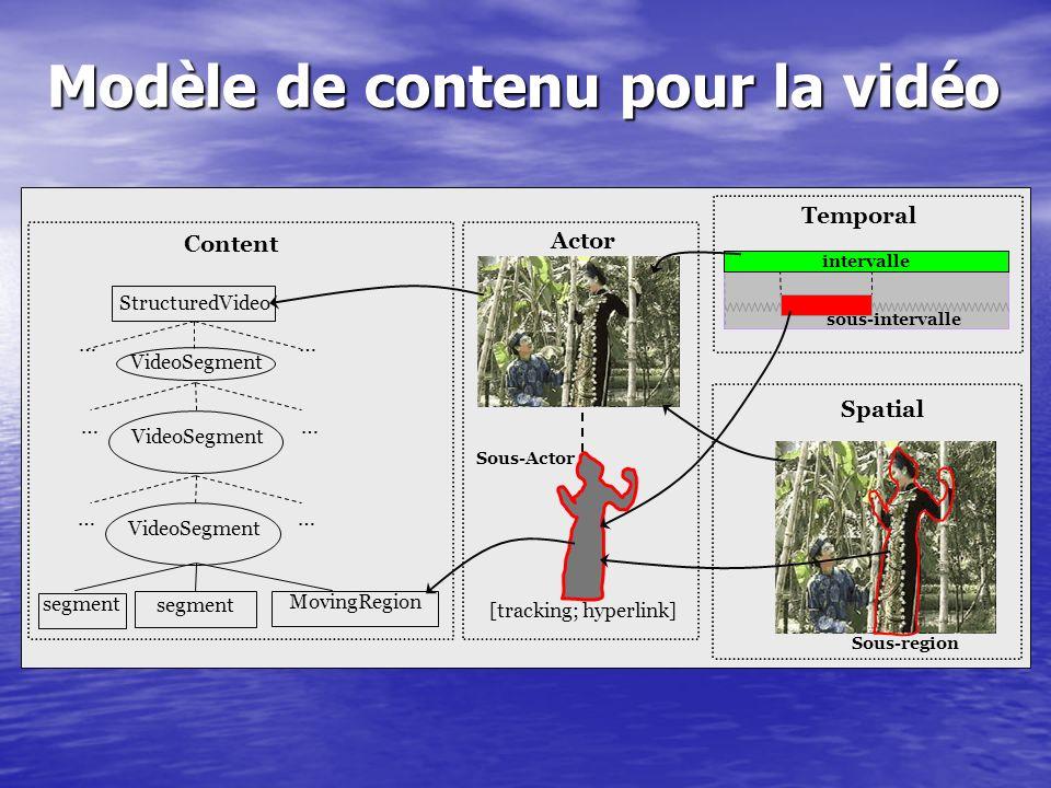 Modèle de contenu pour la vidéo