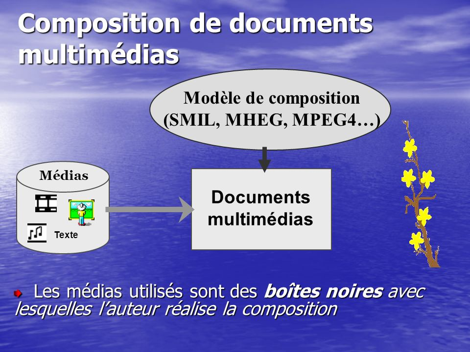 Modèle de composition (SMIL, MHEG, MPEG4…) Documents multimédias
