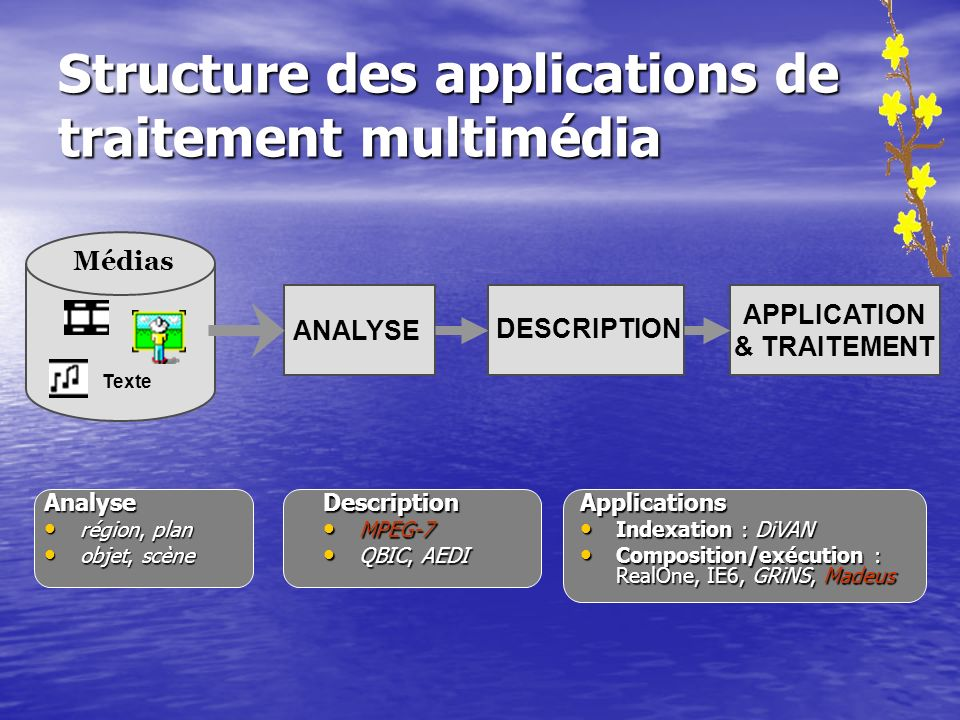Structure des applications de traitement multimédia