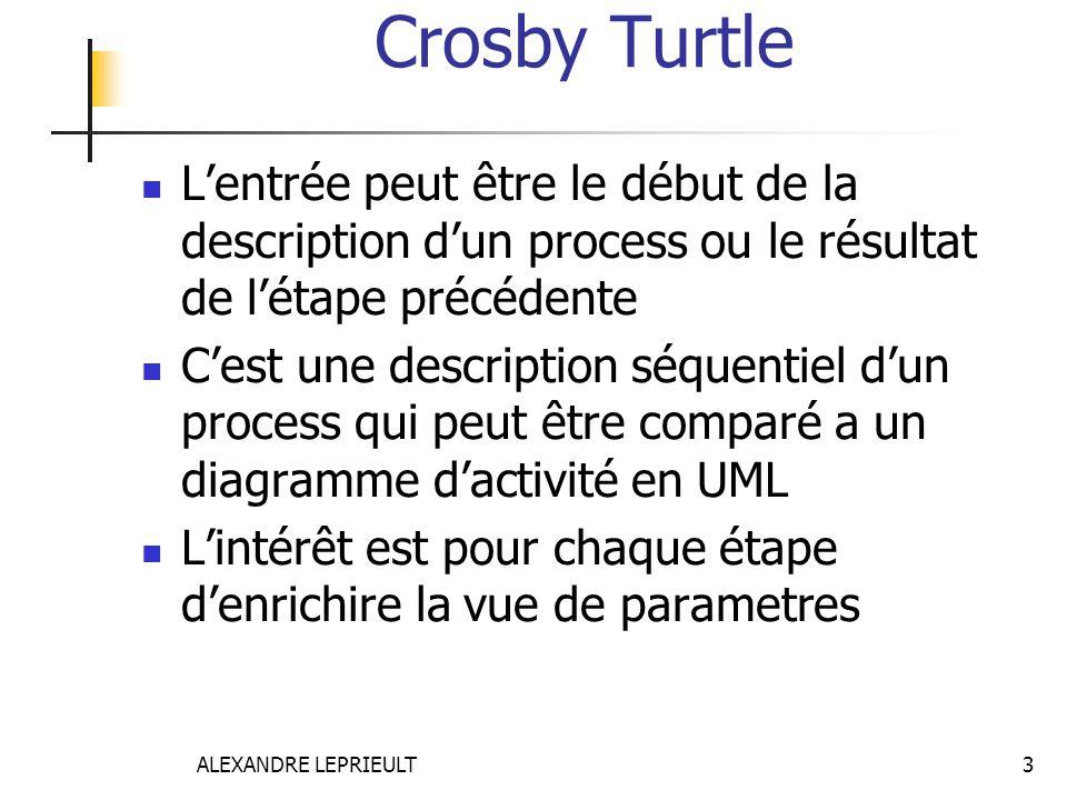 Crosby Turtle L'entrée peut être le début de la description d'un process ou le résultat de l'étape précédente.