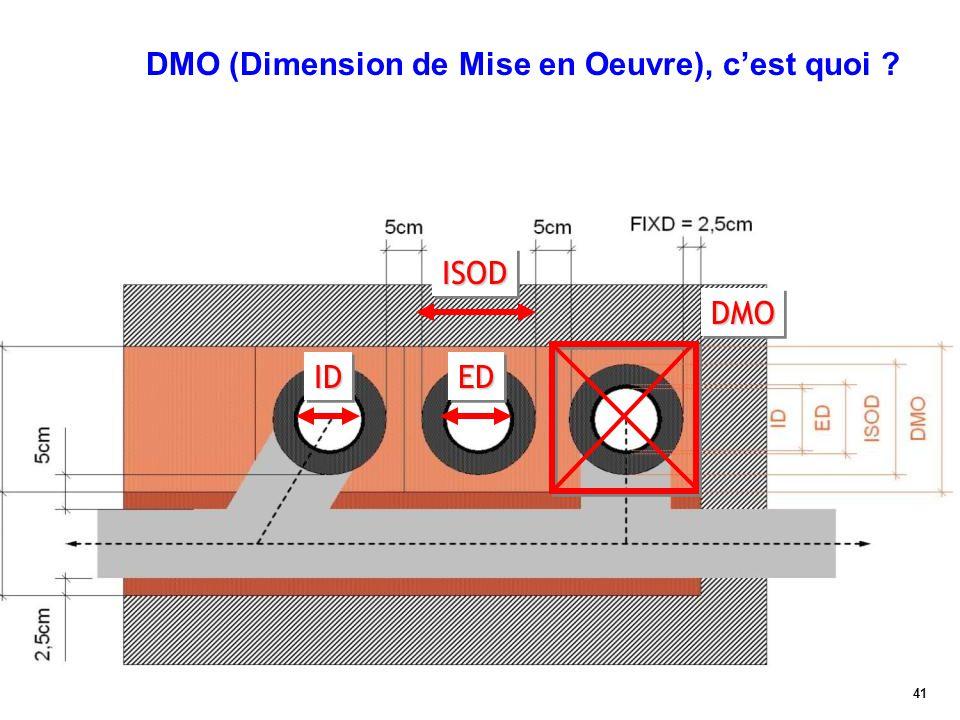 DMO (Dimension de Mise en Oeuvre), c'est quoi