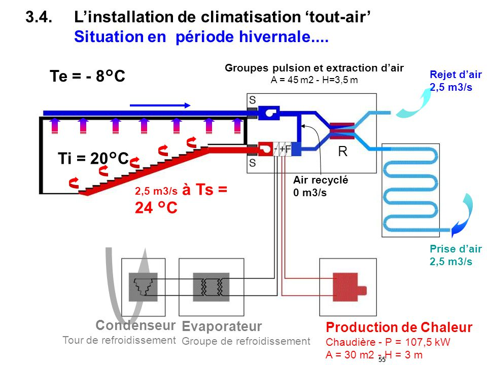 Groupes pulsion et extraction d'air A = 45 m2 - H=3,5 m
