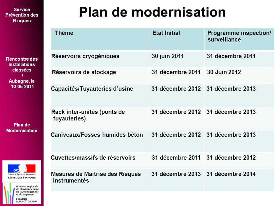 Plan de modernisation Thème Etat Initial Programme inspection/