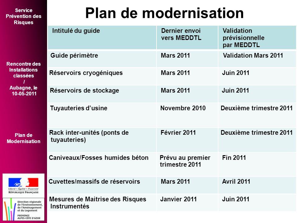 Plan de modernisation Intitulé du guide Dernier envoi Validation