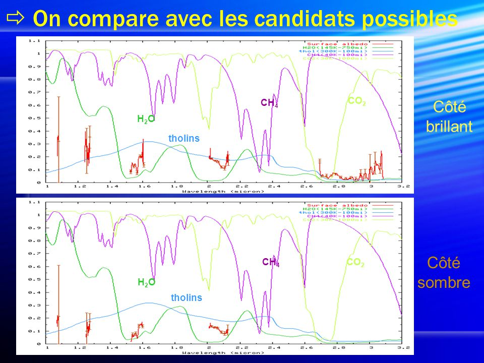  On compare avec les candidats possibles