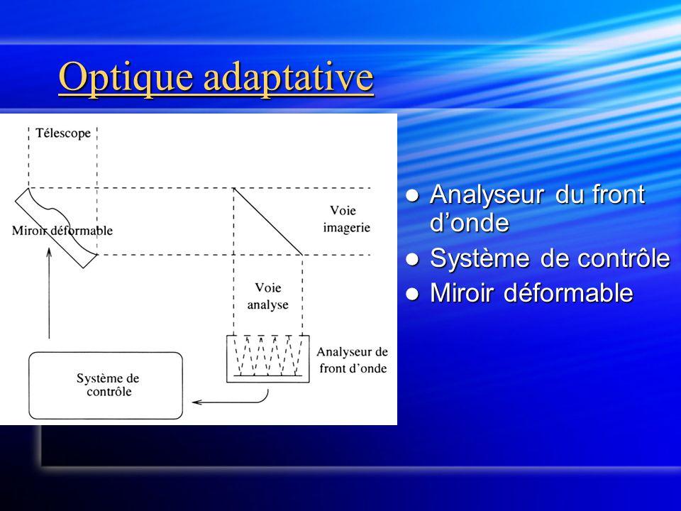 Optique adaptative Analyseur du front d'onde Système de contrôle