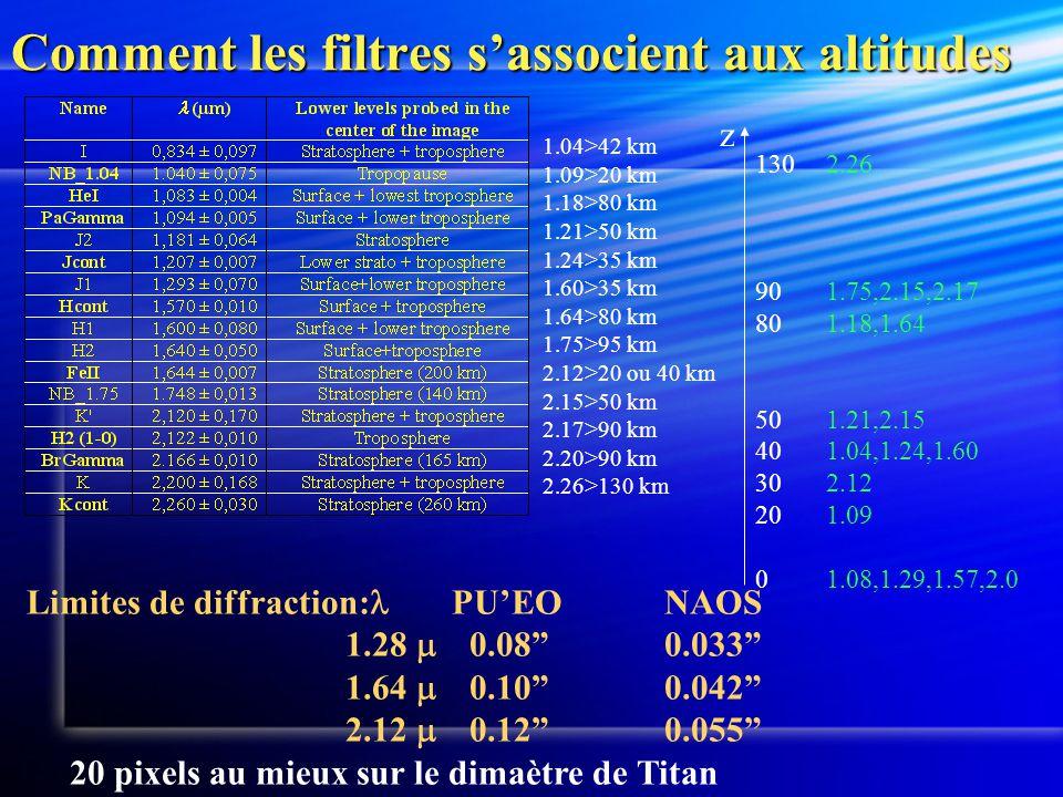 Comment les filtres s'associent aux altitudes