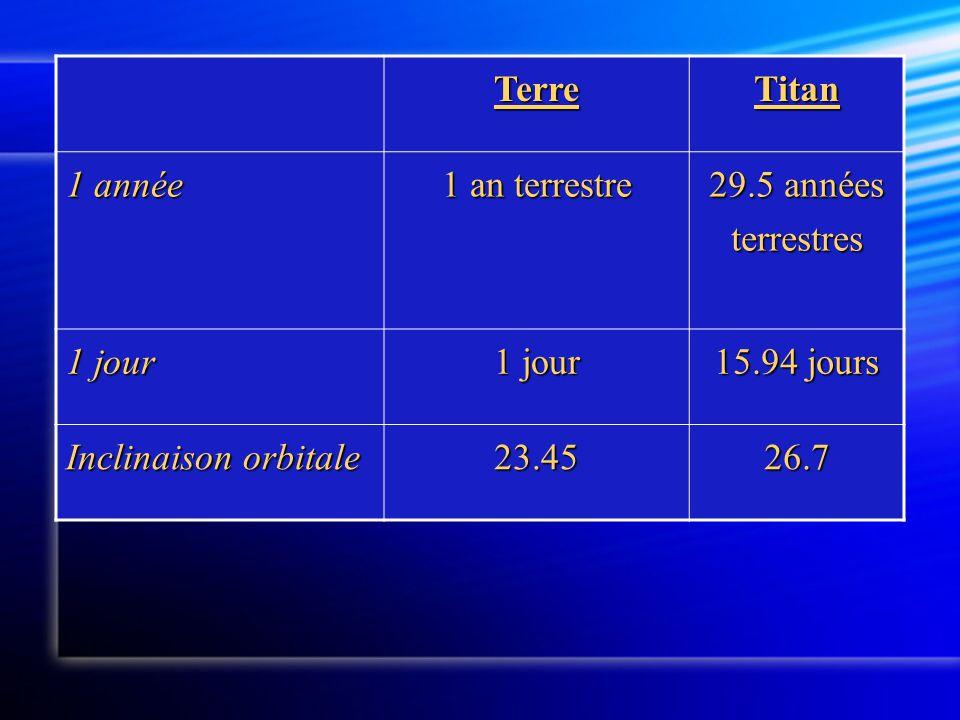 Terre Titan. 1 année. 1 an terrestre. 29.5 années terrestres. 1 jour. 15.94 jours. Inclinaison orbitale.
