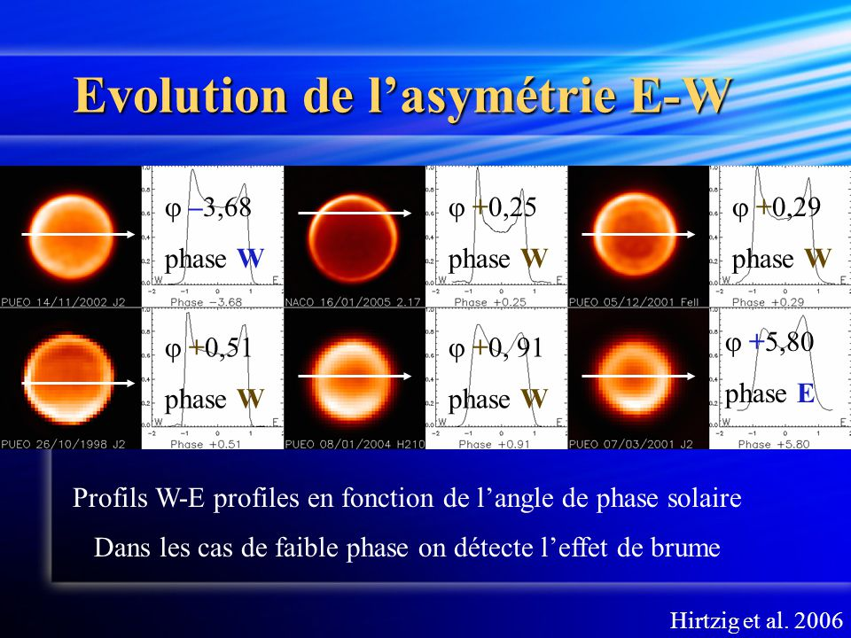 Evolution de l'asymétrie E-W