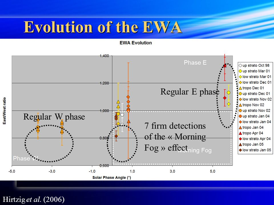 Evolution of the EWA Regular E phase Regular W phase