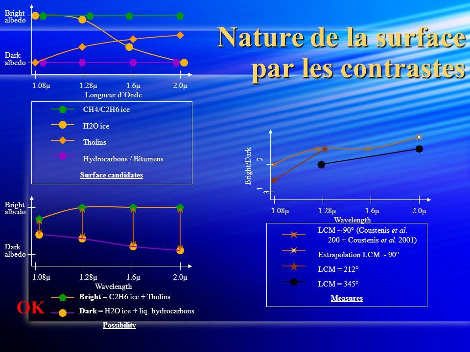 Nature de la surface par les contrastes