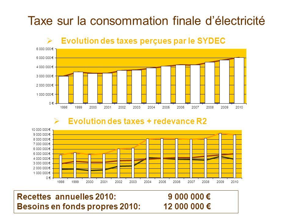 Taxe sur la consommation finale d'électricité
