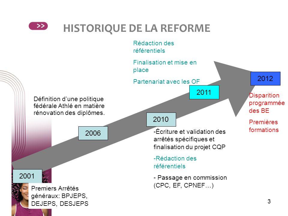 HISTORIQUE DE LA REFORME
