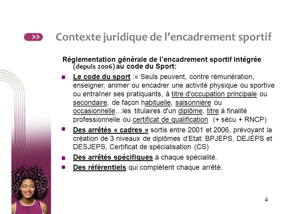 Contexte juridique de l'encadrement sportif