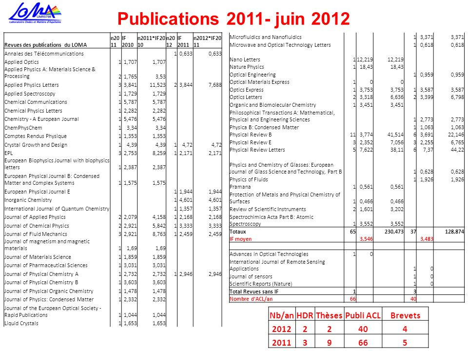Publications 2011- juin 2012 Nb/an HDR Thèses Publi ACL Brevets 2012 2