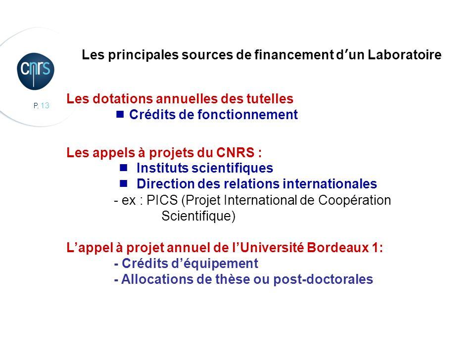 Les principales sources de financement d'un Laboratoire