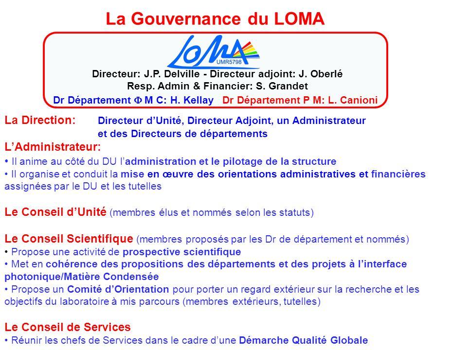 La Gouvernance du LOMA Directeur: J.P. Delville - Directeur adjoint: J. Oberlé. Resp. Admin & Financier: S. Grandet.