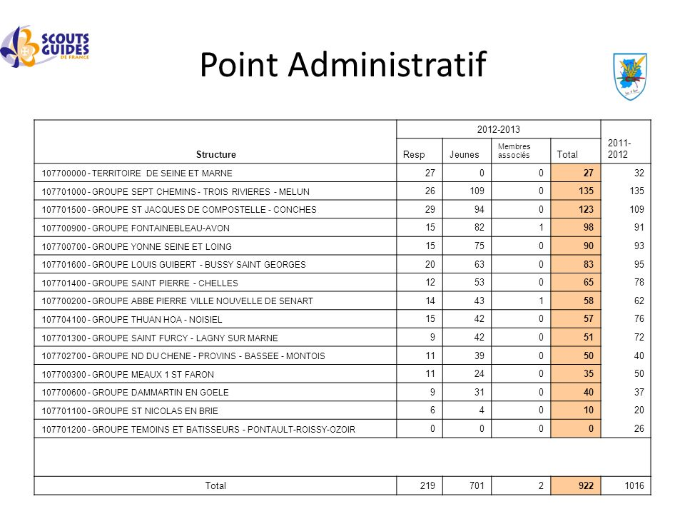 Point Administratif Structure 2012-2013 2011-2012 Resp Jeunes Total 27