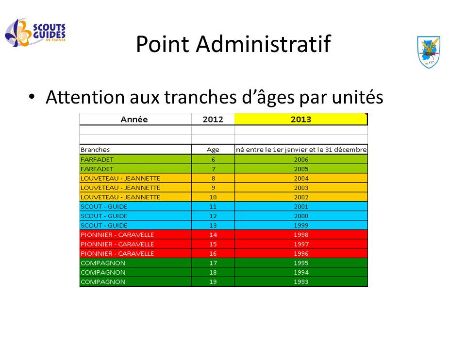 Point Administratif Attention aux tranches d'âges par unités