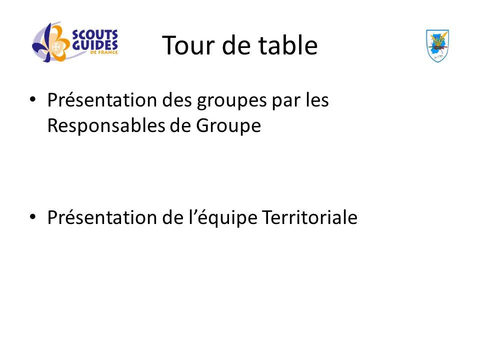 Tour de table Présentation des groupes par les Responsables de Groupe