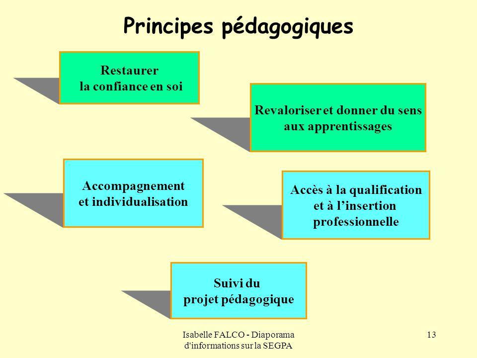 Principes pédagogiques