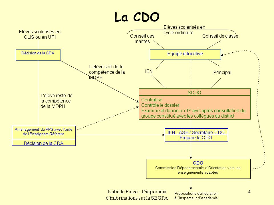 La CDO Isabelle Falco - Diaporama d informations sur la SEGPA