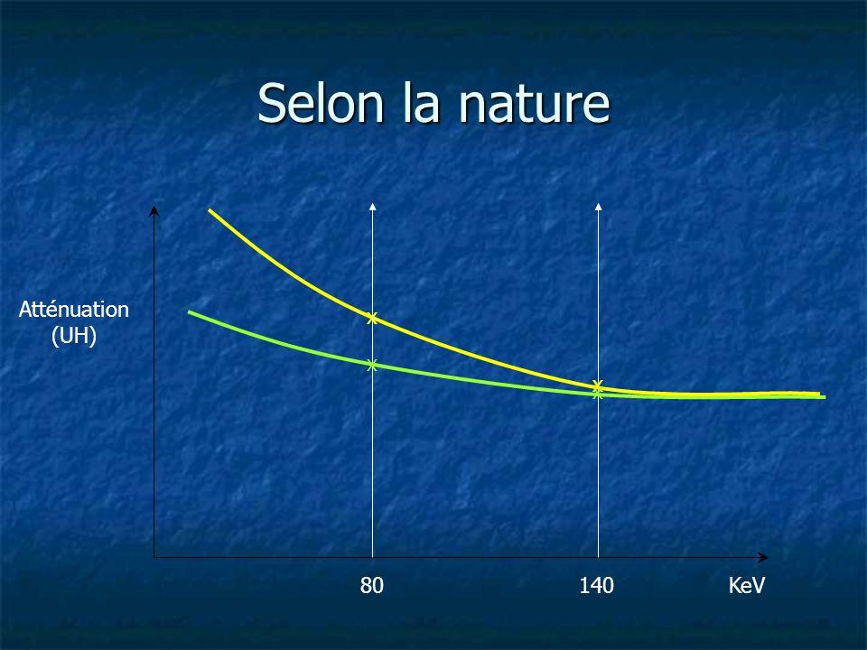 Selon la nature Atténuation (UH) x x x x 80 140 KeV