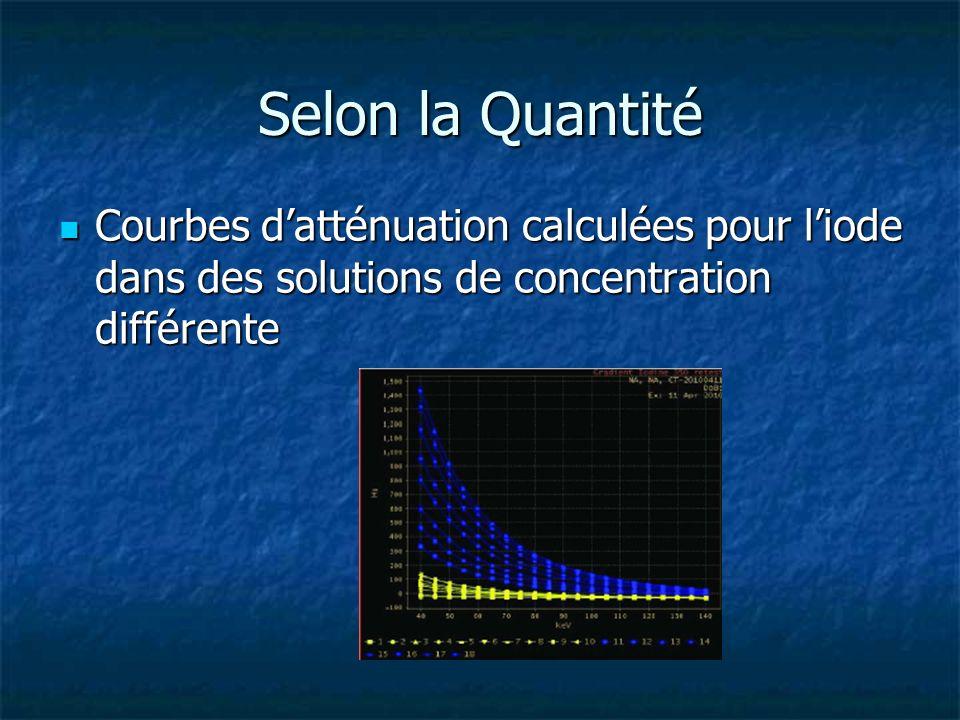 Selon la QuantitéCourbes d'atténuation calculées pour l'iode dans des solutions de concentration différente.