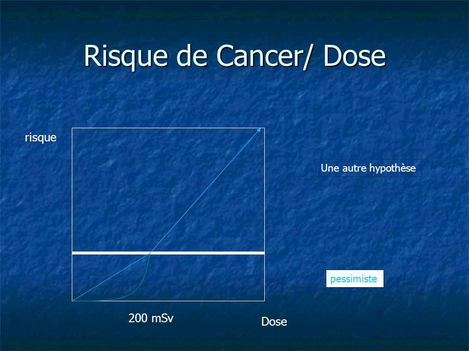 Risque de Cancer/ Dose risque 200 mSv Dose Une autre hypothèse