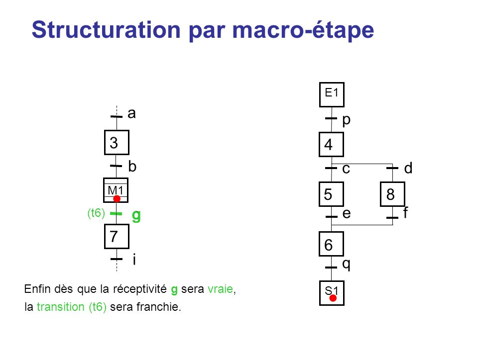 • • Structuration par macro-étape 3 a p 4 5 8 6 c d e f q b g g 7 i E1