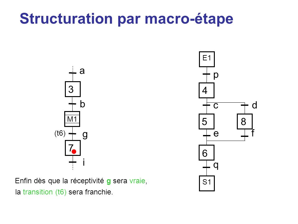 • Structuration par macro-étape 3 a p 4 5 8 6 c d e f q b g 7 i E1 M1