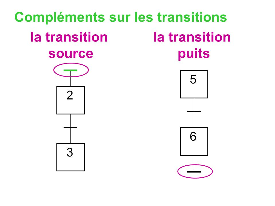 la transition source la transition puits
