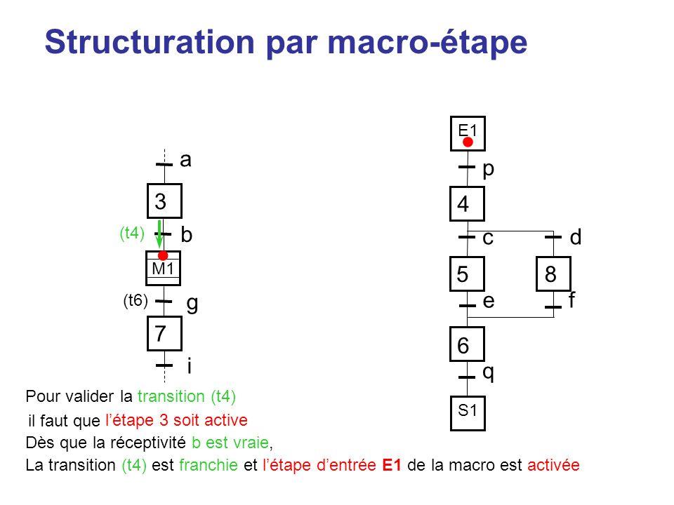 • • Structuration par macro-étape 3 a p 4 5 8 6 c d e f q b g 7 i E1