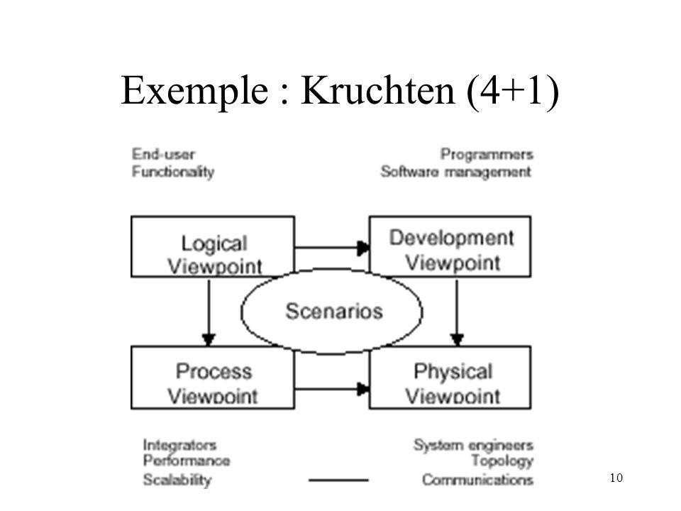 Exemple : Kruchten (4+1)