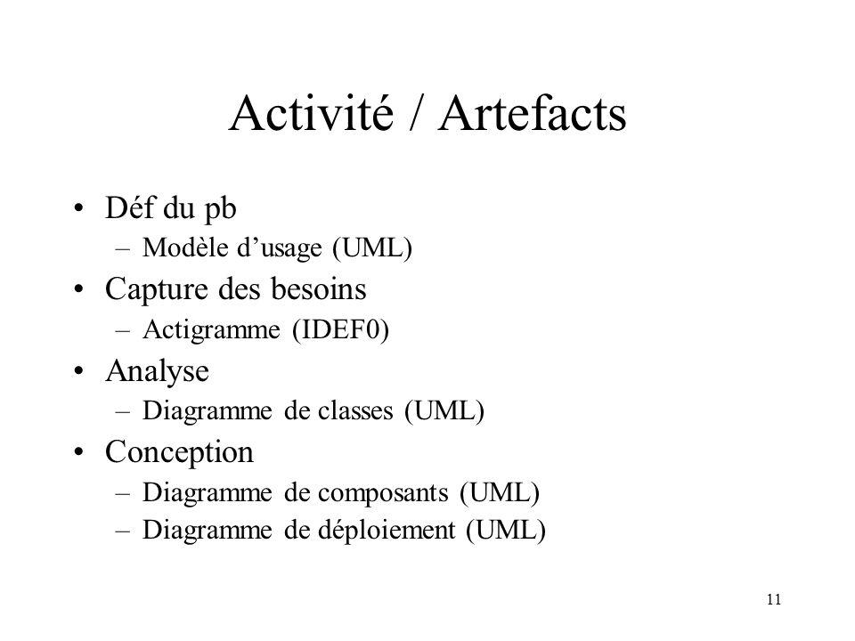 Activité / Artefacts Déf du pb Capture des besoins Analyse Conception