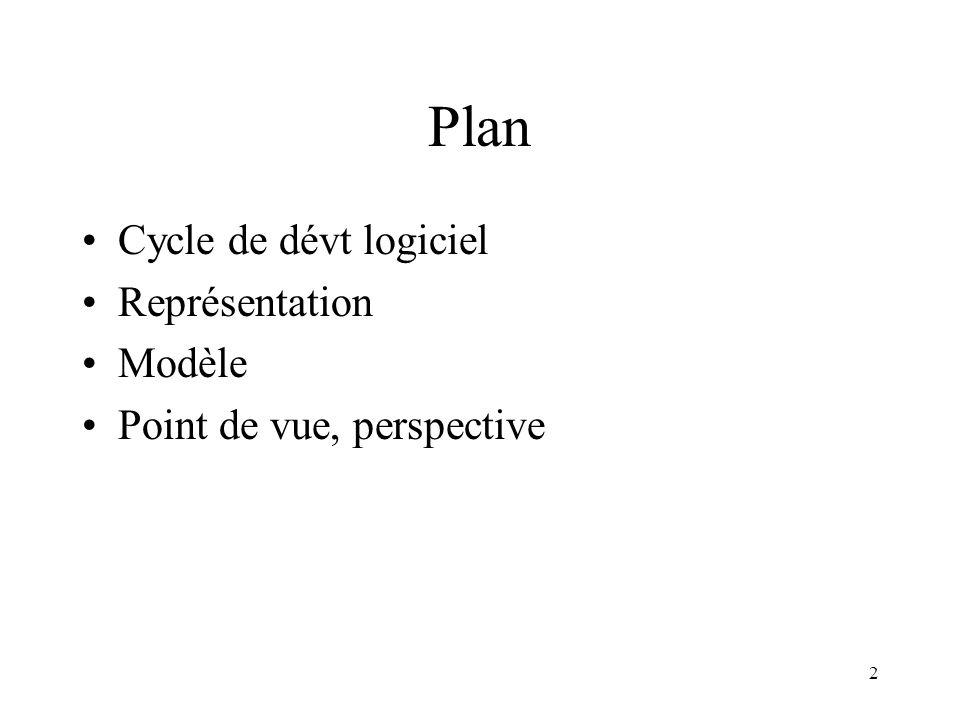 Plan Cycle de dévt logiciel Représentation Modèle