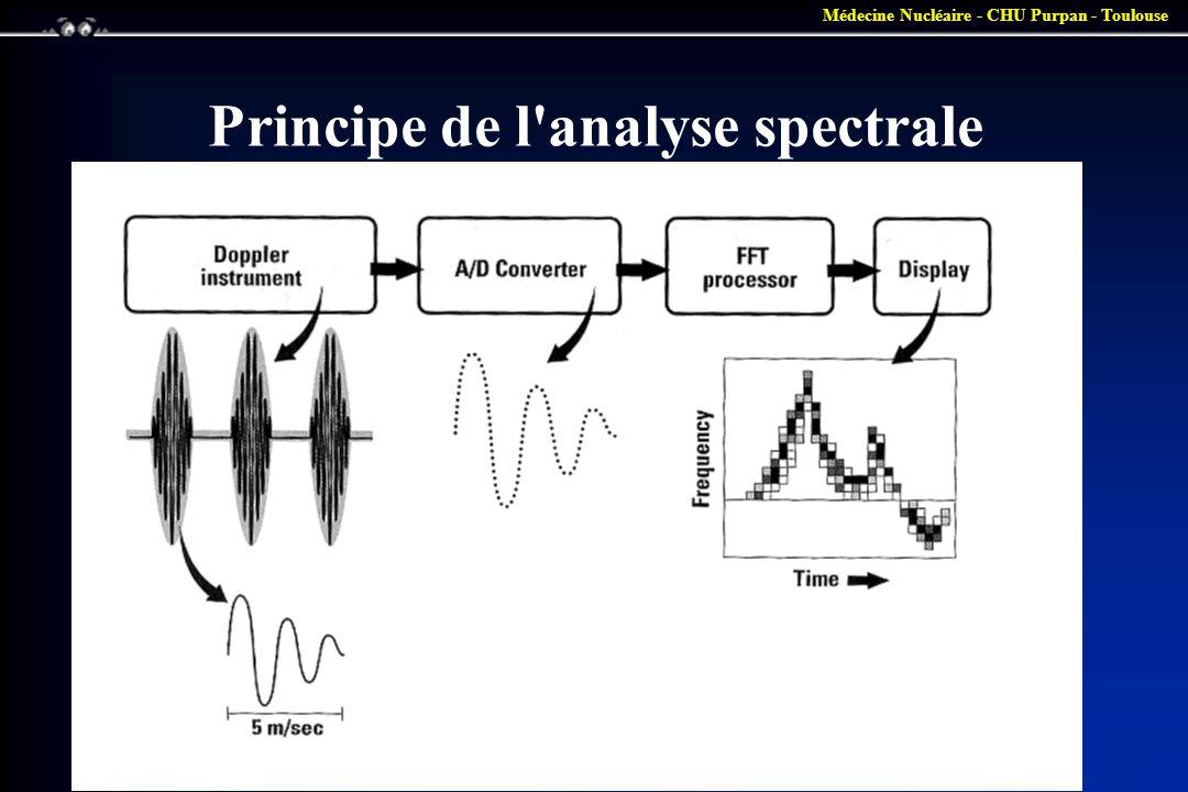 Principe de l analyse spectrale