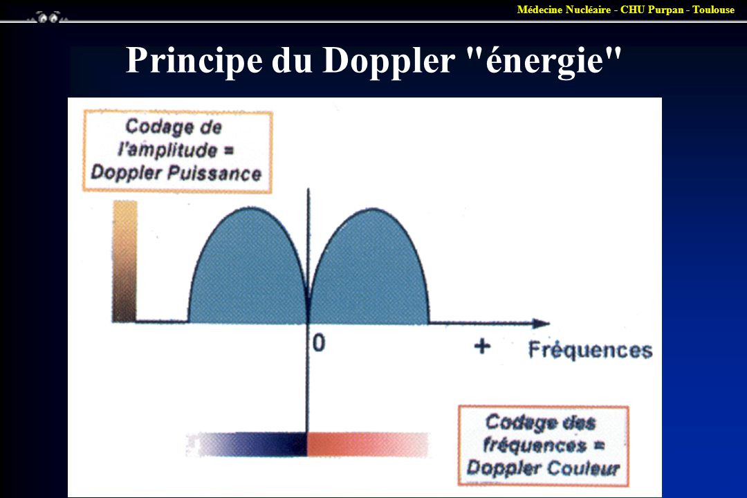 Principe du Doppler énergie