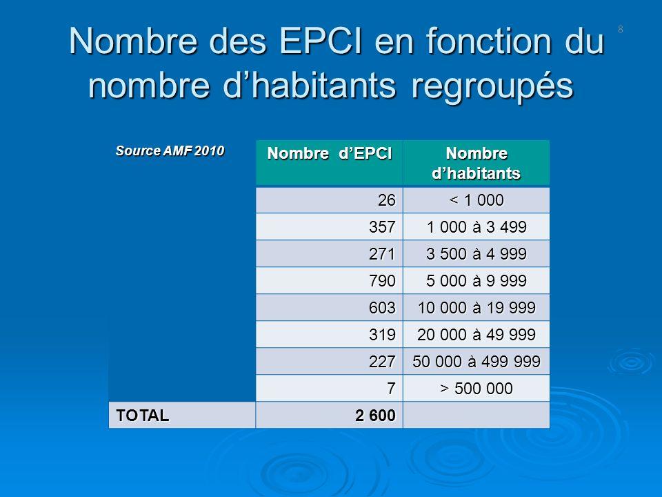 Nombre des EPCI en fonction du nombre d'habitants regroupés
