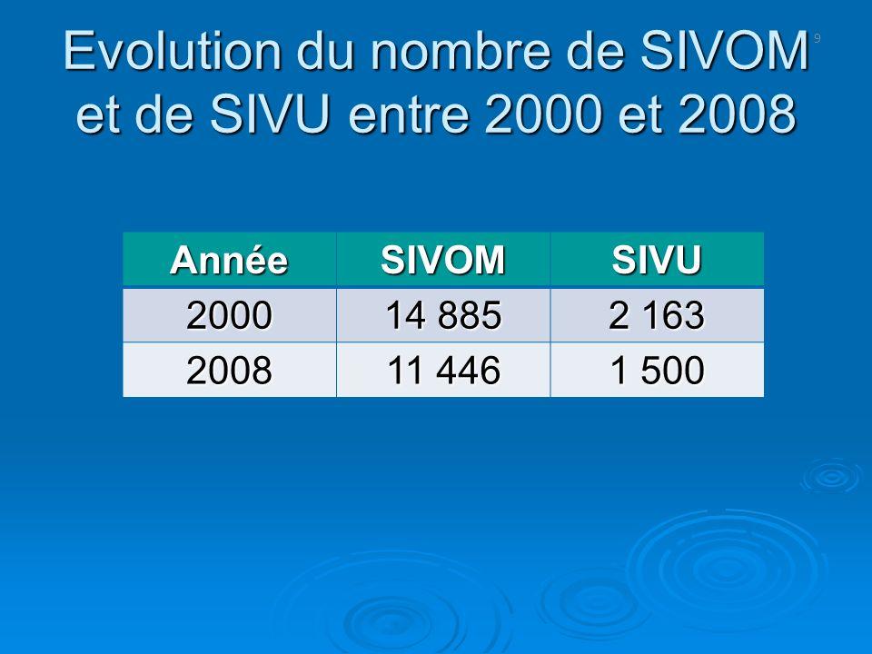 Evolution du nombre de SIVOM et de SIVU entre 2000 et 2008