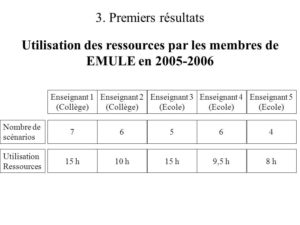 Utilisation des ressources par les membres de EMULE en 2005-2006