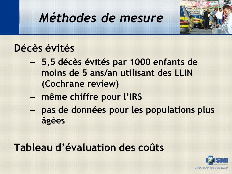 Méthodes de mesure Décès évités Tableau d'évaluation des coûts