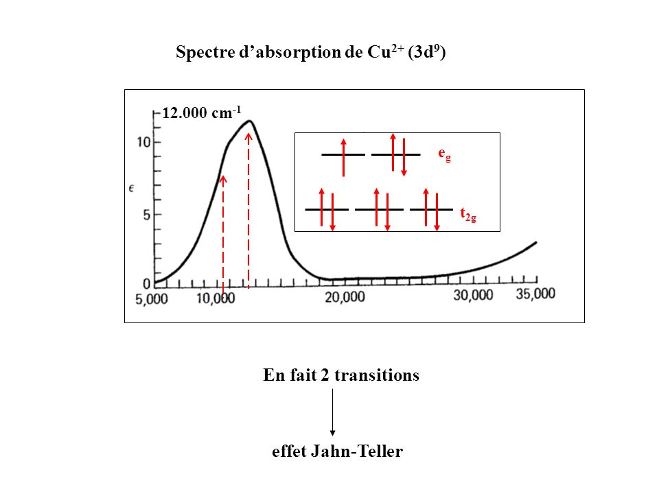 Spectre d'absorption de Cu2+ (3d9)