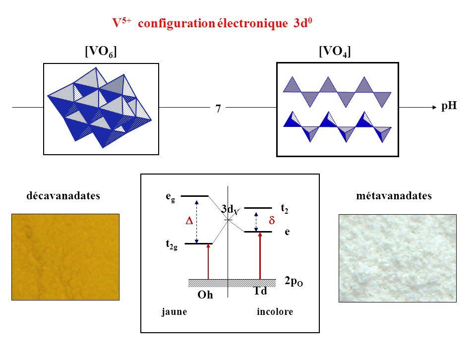 V5+ configuration électronique 3d0