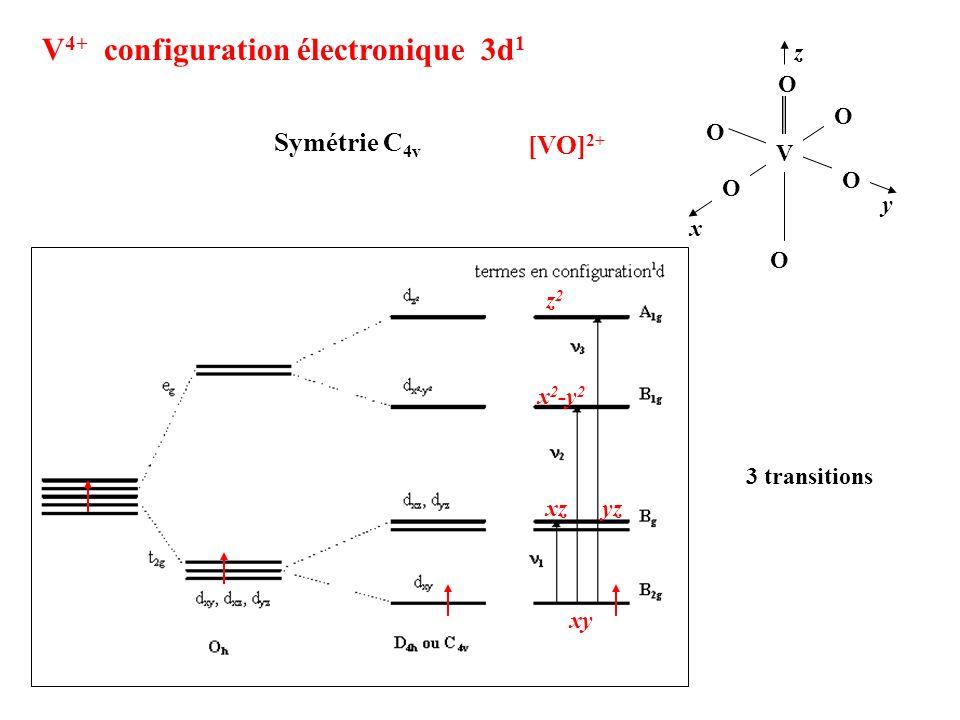 V4+ configuration électronique 3d1