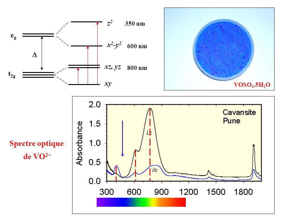 Spectre optique de VO2+ z2 eg x2-y2 D xz, yz t2g xy 350 nm 600 nm