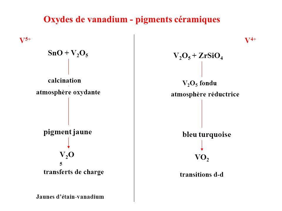 Oxydes de vanadium - pigments céramiques