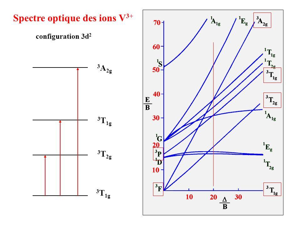 Spectre optique des ions V3+