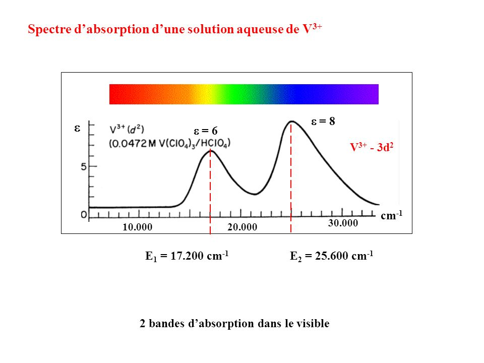 Spectre d'absorption d'une solution aqueuse de V3+